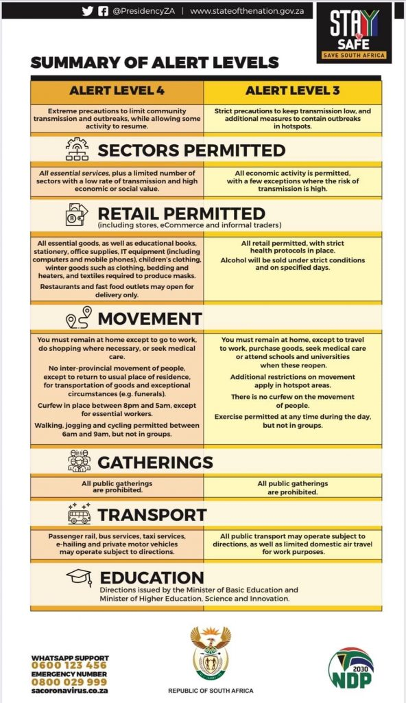 Infographic: Summary of regulations for the move from Level 4 to 3 1